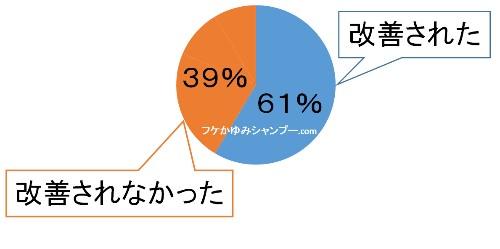 カダソン改善率円グラフ